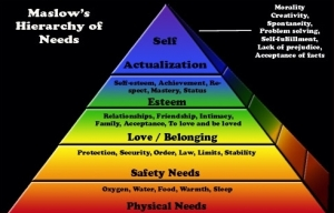 maslow's hierarhcy of needs
